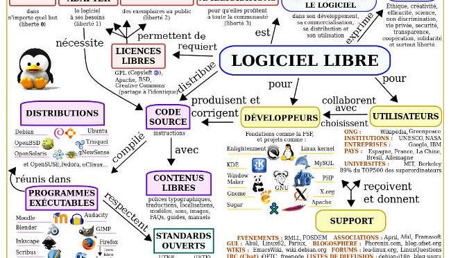 http://daziba0.free.fr/wp-content/uploads/2014/09/logicielLibre-650x372.jpg