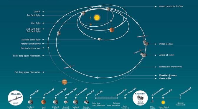 Rosetta : le compte à rebours est déclenché