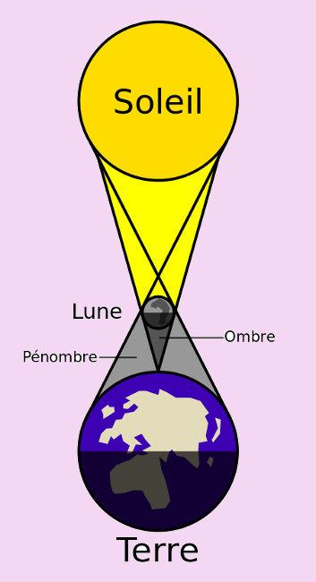 éclipse du soleil