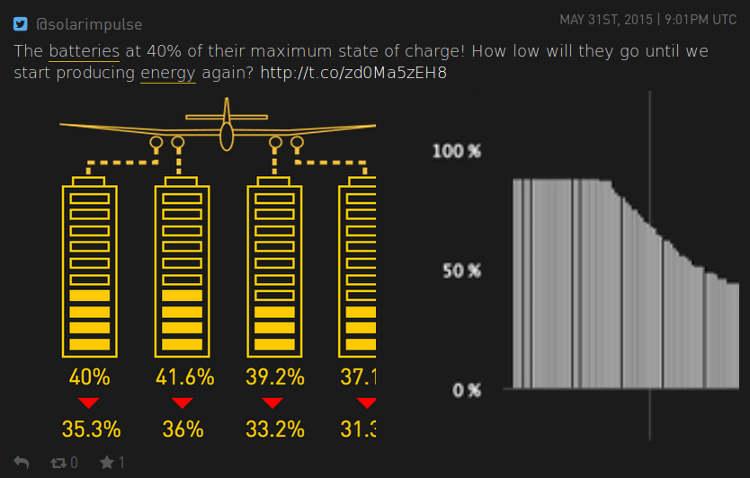 Charge batteries de solar impulse