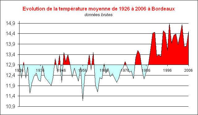 Températures à Bordeaux
